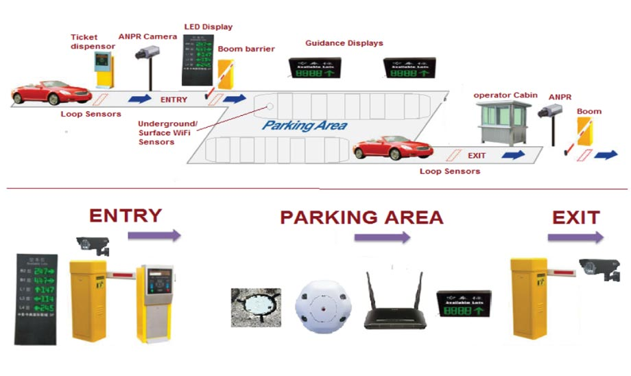 Smart Parking Management Amp Guidance System Ntic