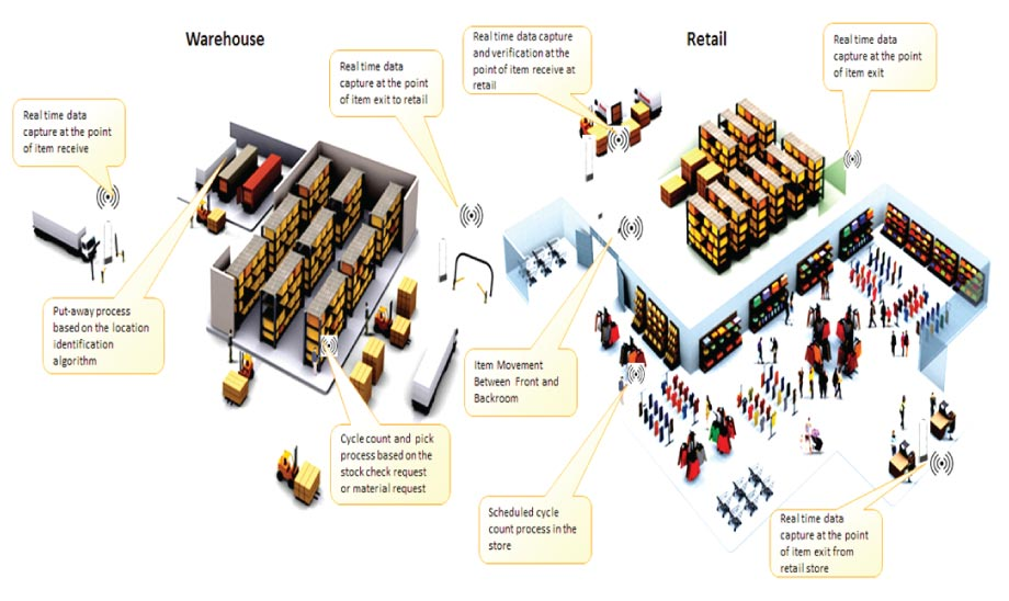 RFID based Inventory Tracking System for Warehouse & Retail